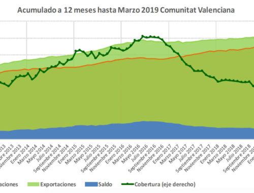 crecen-las-exportaciones-de-la-comunidad-valenciana-hacia-eeuu-un-24-por-ciento
