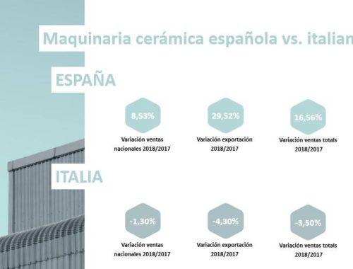 La maquinaria cerámica española crece a un ritmo del 16,5% frente a la caída italiana del 3,5%